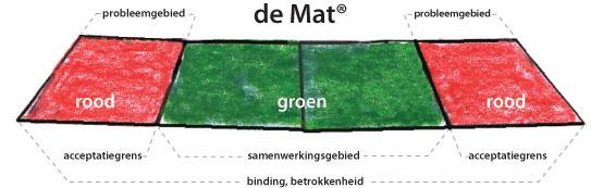 de-mat-instructie